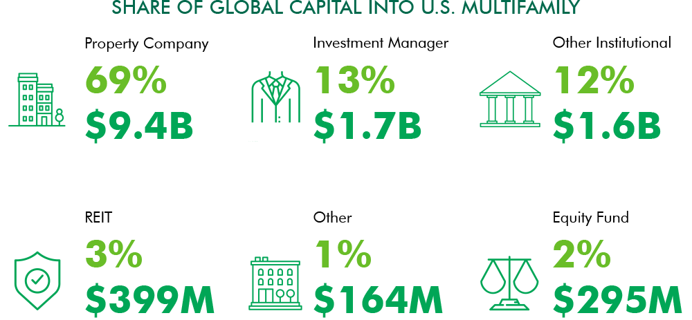 Capital Flows by Buyer Type, 2018