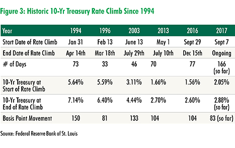 CBRE Research: Rising Interest Rates: No Immediate Threat to Cap Rates | U.S. MarketFlash